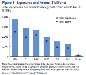 Exposures and Assets Too Big to Fail