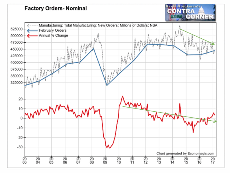 Factory Orders Nominal 1