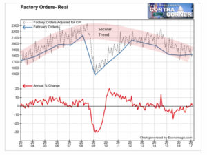 Factory Orders Real 2