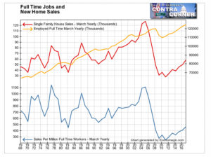 Full Time Jobs and New Home Sales