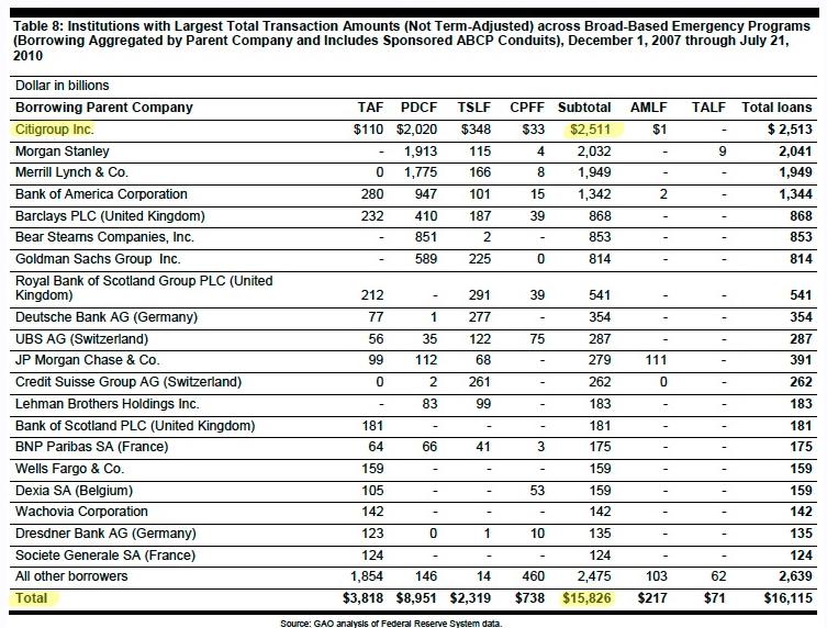 GAO Glass Steagall Bailout Money 15 trillion