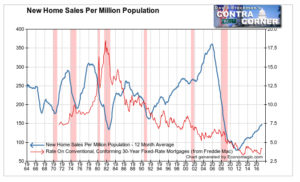 New Home Sales Per Million Population