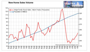 New Home Sales Volume