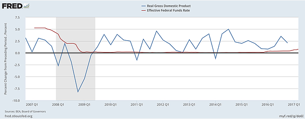 Real Gross Domestic Product, Effective Federal Funds Rate