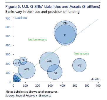 U.S Liabilities and Assets of banks too big to fail