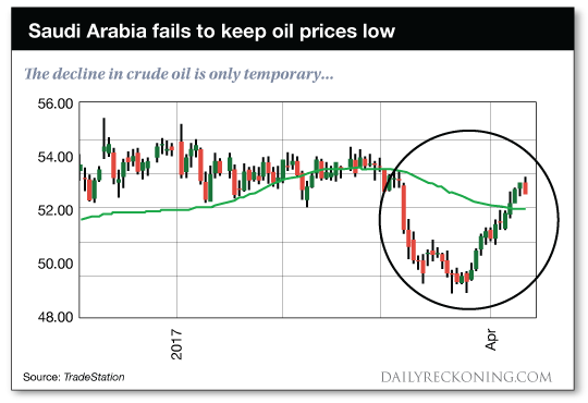 Saudi Arabia fails to keep oil prices low