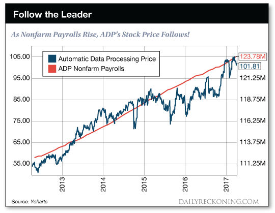 As nonfarm rise, ADP's stock price follows