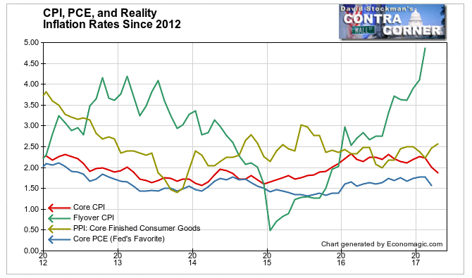 CPI, PCE, and Reality Inflation Rates