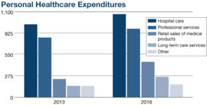 Personal Health Care Spending