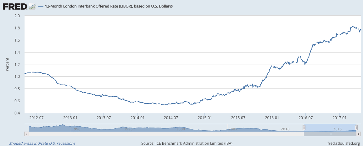Federal Reserve Dollar Cycle Currencies 2