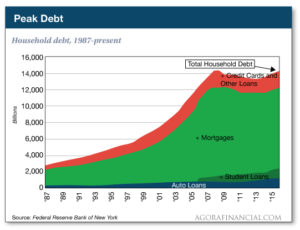 Peak Debt Household Debt Federal Reserve
