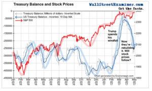 Treasury Balance and Stock Prices 1