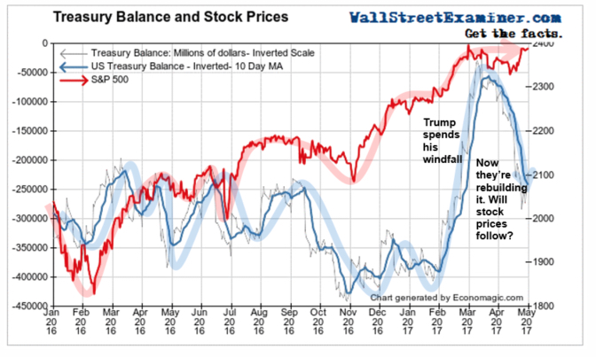 Treasury Balance and Stock Prices 1