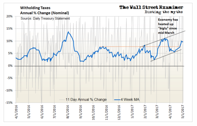 Witholding Taxes Annual % Change (Nominal) 3