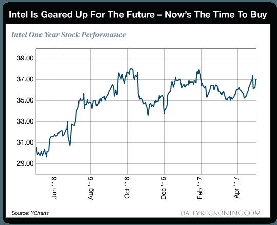 Intel one year stock performance chart