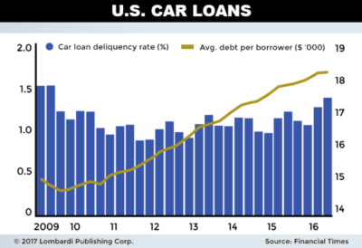 Image result for images of the debt used in the auto leasing sector