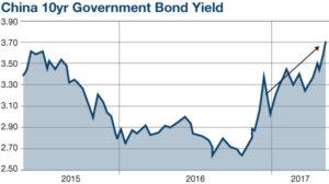 China 10yr Government Bond Yield