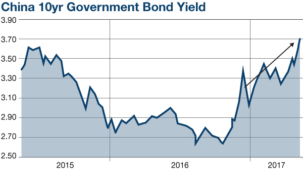 China 10yr Government Bond Yield