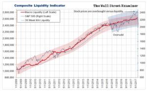 Composite Liquidity Indicator