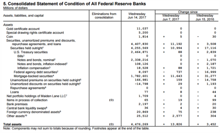 Fed Balance Sheet Consolidated Assets
