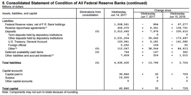 Fed Balance Sheet Consolidated Liabilities