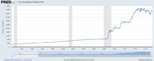 Federal Reserve Quantitative Easing