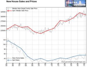 House sales price