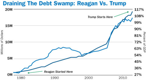 Reagan vs Trump Debt Ceiling