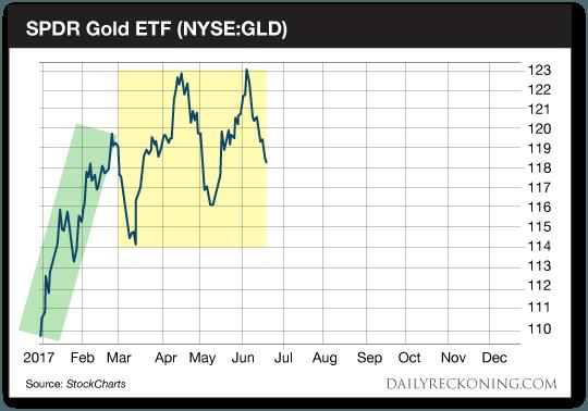 study on gold etfs