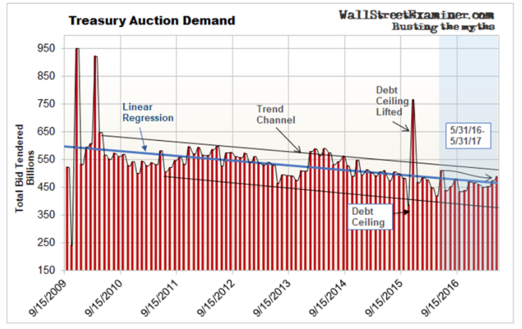 Supply and Demand Look Ahead