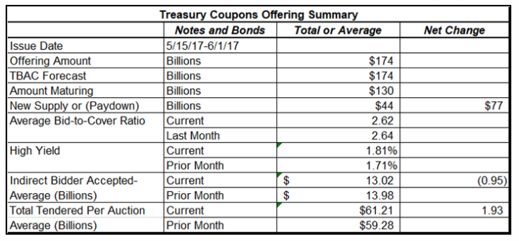 Treasury Note and Bond Sales in May