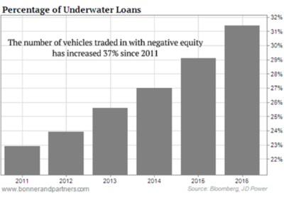 Image result for images of percentage of underwater auto loans