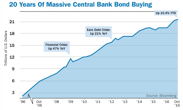 20 Years of Massive Central Bank Bond Buying