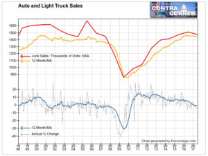 Auto and Light Truck Sales 1
