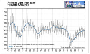 Auto and Light Truck Sales Population Adjusted 3
