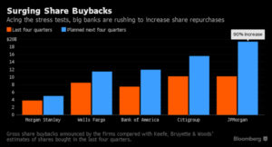 BuyBacks Increase Stress Test