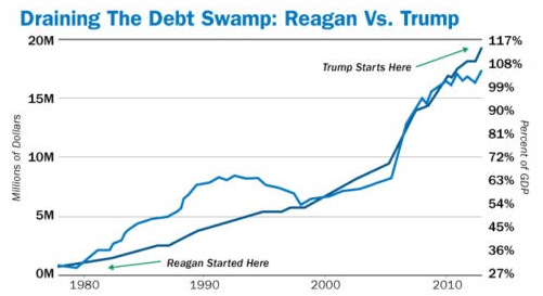 Draining The Debt Swamp Reagan Trump