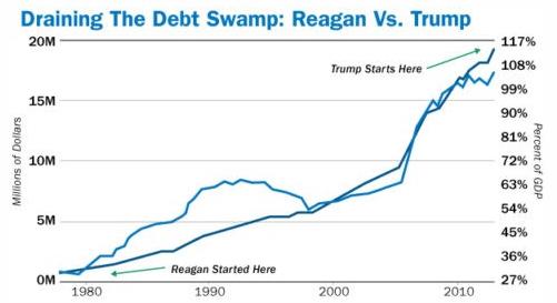 Draining The Debt Swamp Reagan Trump