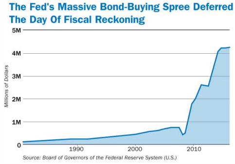 Fed Bond Buying
