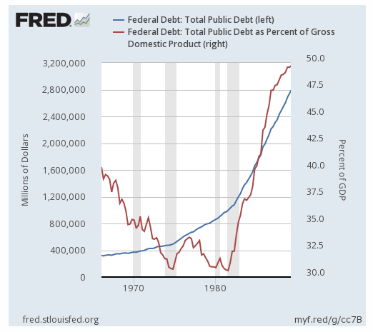 Federal Debt as GDP