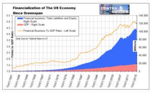 Financialization of the US economy since Greenspan