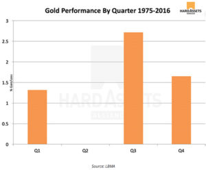 Gold Performance By Quarter