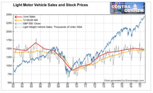 Light Motor Vehicle Sales and Stock Prices 2