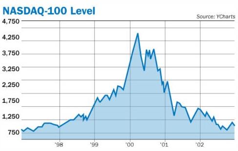 NASDAQ-100 Level at Peak Bull