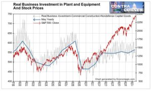 Real Business Investment in Plant and Equipment and Stock Prices 3