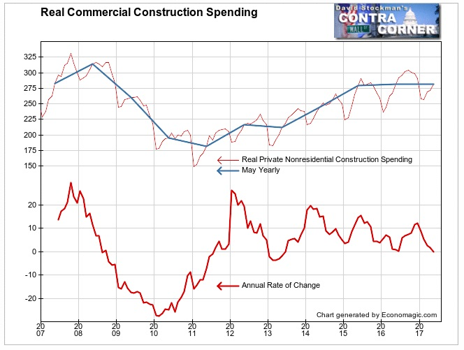 Real Commercial Construction Spending 2
