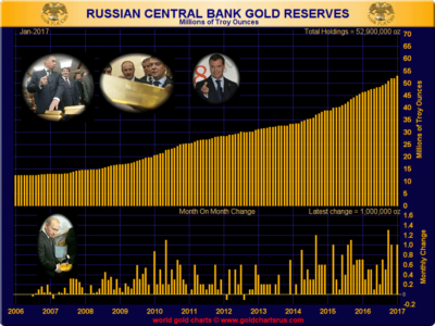 Image result for russian central bank gold reserves 2017