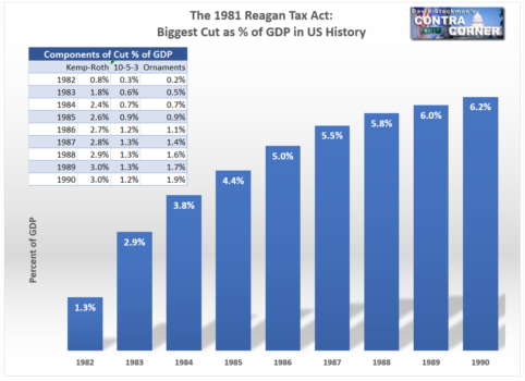 The 1981 Regan Tax Act