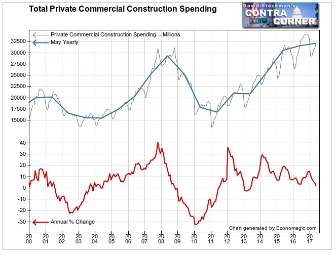 Total Private Commercial Construction Spending 1