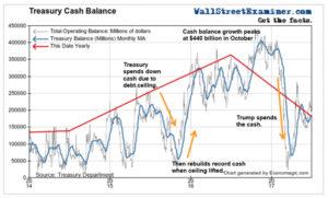 Treasury Cash Balance